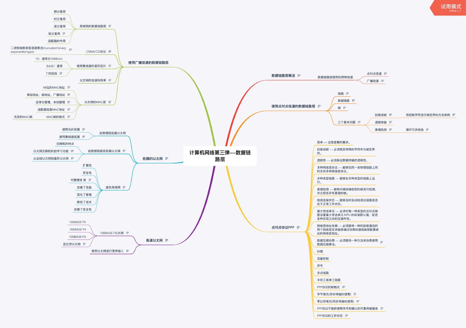 计算机网络第三弹——数据链路层