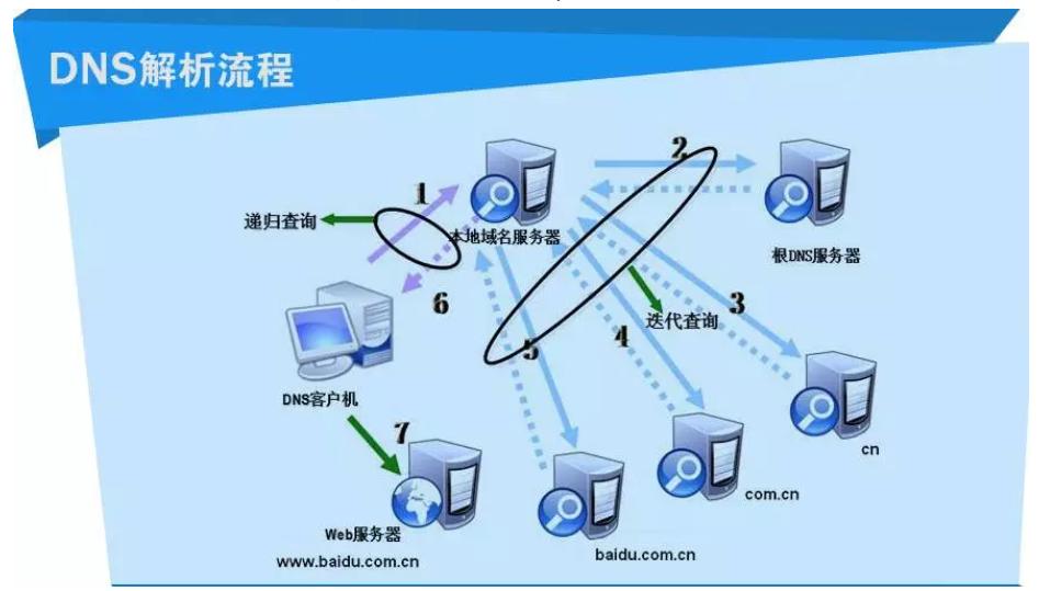 DNS解析流程